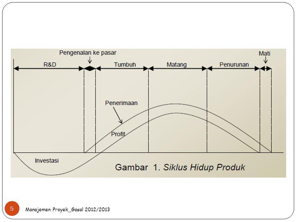 Manajemen Proyek_Gasal 2012/2013 5