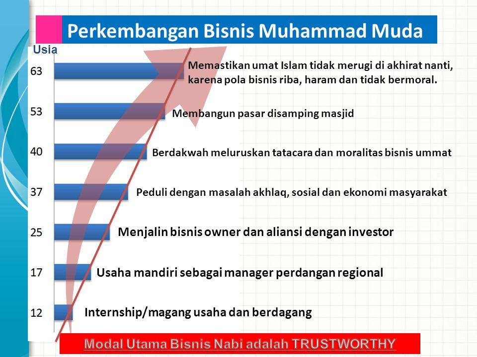 Usia Memastikan umat Islam tidak merugi di akhirat nanti, karena pola bisnis riba, haram dan tidak bermoral.