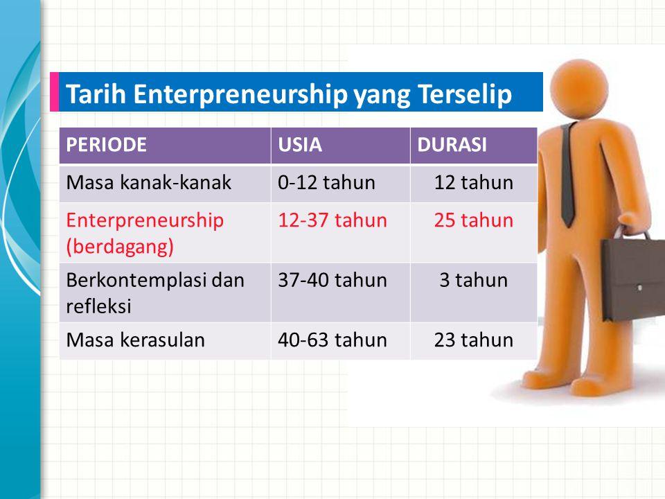 PERIODEUSIADURASI Masa kanak-kanak0-12 tahun12 tahun Enterpreneurship (berdagang) 12-37 tahun25 tahun Berkontemplasi dan refleksi 37-40 tahun3 tahun Masa kerasulan40-63 tahun23 tahun Tarih Enterpreneurship yang Terselip