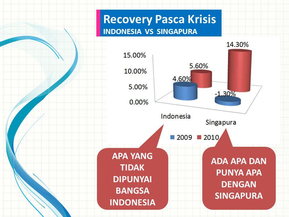 APA YANG TIDAK DIPUNYAI BANGSA INDONESIA ADA APA DAN PUNYA APA DENGAN SINGAPURA Recovery Pasca Krisis INDONESIA VS SINGAPURA