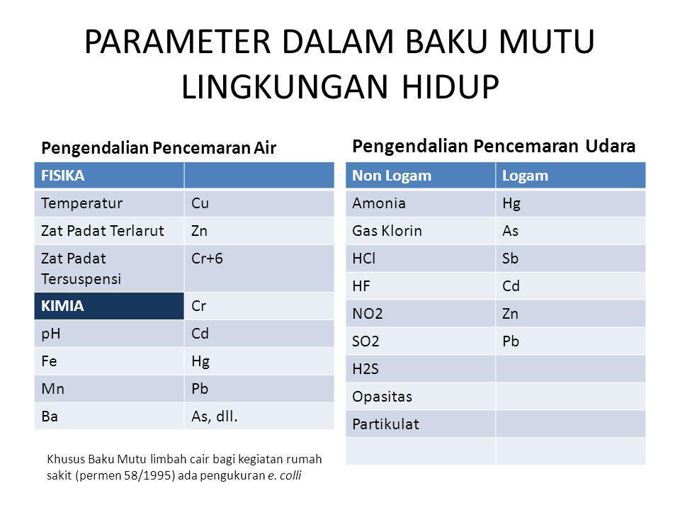 PARAMETER DALAM BAKU MUTU LINGKUNGAN HIDUP Pengendalian Pencemaran Air FISIKA TemperaturCu Zat Padat TerlarutZn Zat Padat Tersuspensi Cr+6 KIMIACr pHC