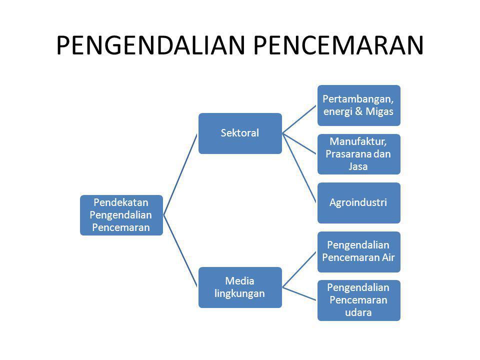 PENGENDALIAN PENCEMARAN Pendekatan Pengendalian Pencemaran Sektoral Pertambangan, energi & Migas Manufaktur, Prasarana dan Jasa Agroindustri Media lingkungan Pengendalian Pencemaran Air Pengendalian Pencemaran udara