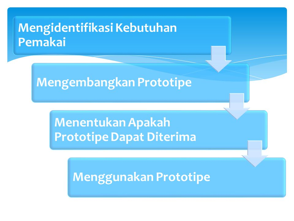 Mengidentifikasi Kebutuhan Pemakai Mengembangkan Prototipe Menentukan Apakah Prototipe Dapat Diterima Menggunakan Prototipe