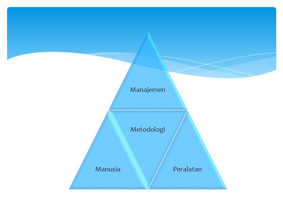 ManajemenManusia Metodologi Peralatan