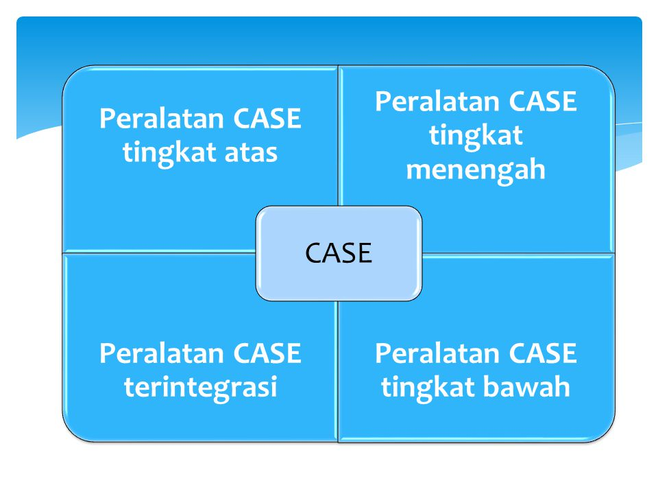Peralatan CASE tingkat atas Peralatan CASE tingkat menengah Peralatan CASE terintegrasi Peralatan CASE tingkat bawah CASE