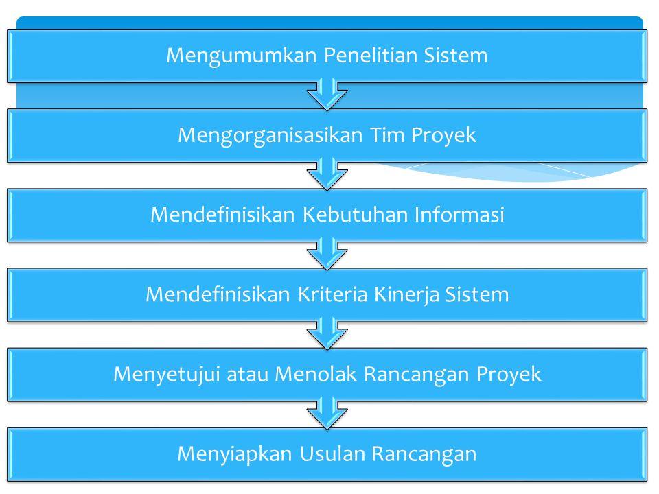 Menyiapkan Usulan Rancangan Menyetujui atau Menolak Rancangan Proyek Mendefinisikan Kriteria Kinerja Sistem Mendefinisikan Kebutuhan Informasi Mengorganisasikan Tim Proyek Mengumumkan Penelitian Sistem