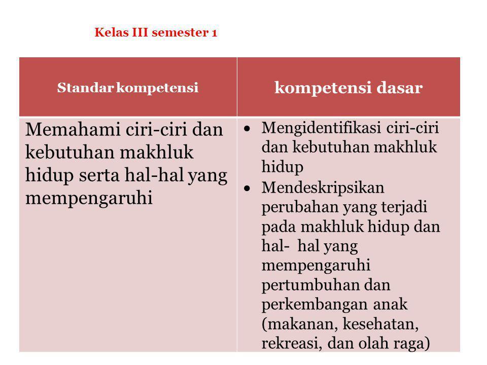 PERTUMBUHAN DAN PERKEMBANGAN MAKHLUK HIDUP kelas III smt 1 Oleh : Siti Rohimah Kelas 1B NIM: 1201100064