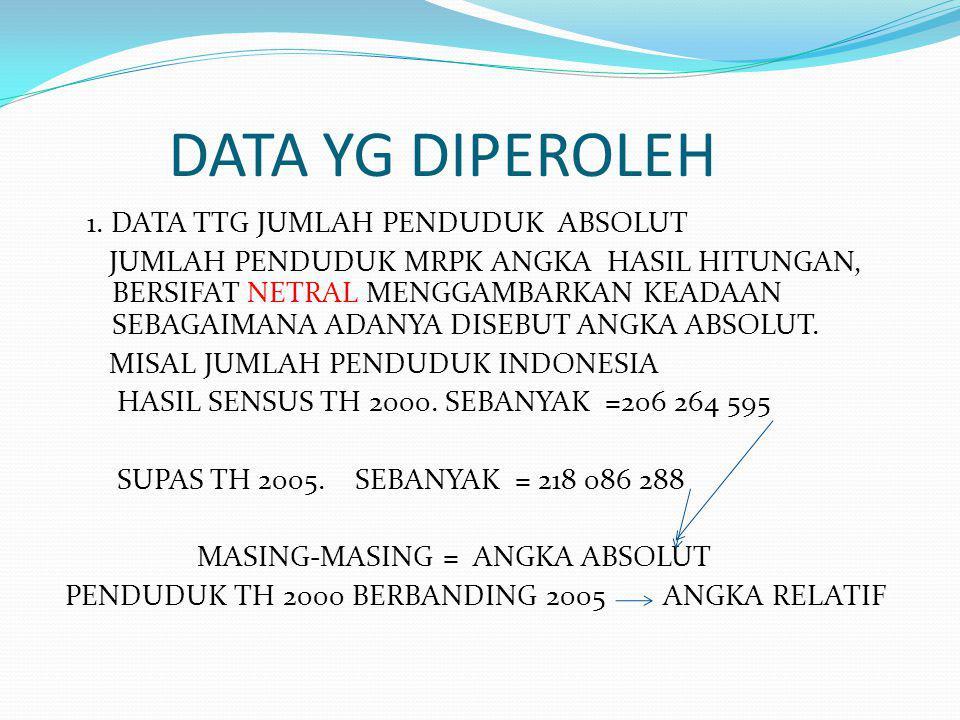 DATA YG DIPEROLEH 1.