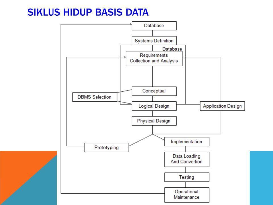 SIKLUS HIDUP BASIS DATA