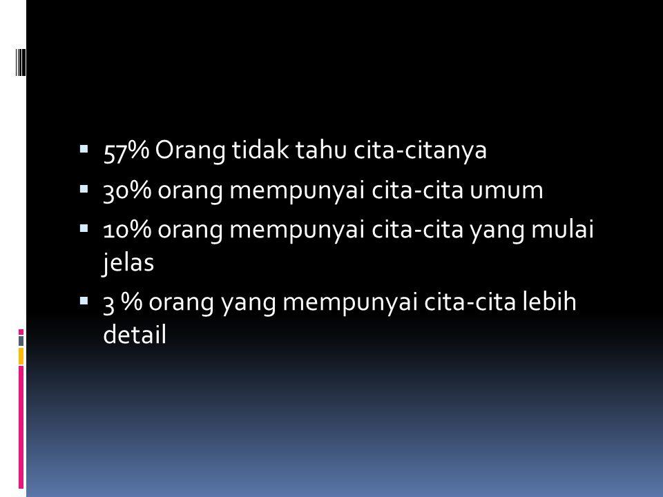 VISI/TUJUAN HIDUP/ CITA-CITA  57% Orang tidak tahu cita-citanya  30% orang mempunyai cita-cita umum  10% orang mempunyai cita-cita yang mulai jelas  3 % orang yang mempunyai cita-cita lebih detail
