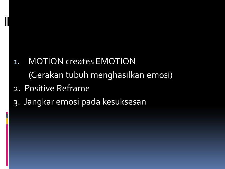 Bagaimana HIDUP BERSEMANGAT 1. MOTION creates EMOTION (Gerakan tubuh menghasilkan emosi) 2.