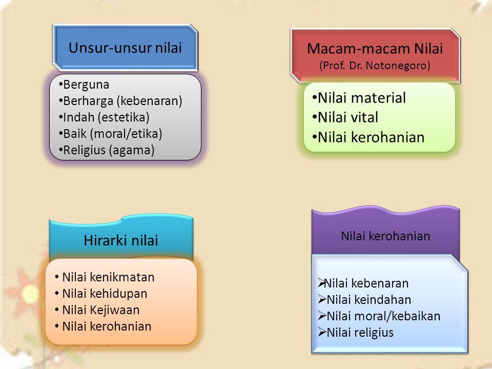 Berguna Berharga (kebenaran) Indah (estetika) Baik (moral/etika) Religius (agama) Berguna Berharga (kebenaran) Indah (estetika) Baik (moral/etika) Rel