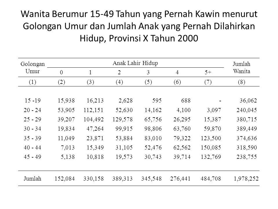 Wanita Berumur 15-49 Tahun yang Pernah Kawin menurut Golongan Umur dan Jumlah Anak yang Pernah Dilahirkan Hidup, Provinsi X Tahun 2000 Golongan Umur Anak Lahir Hidup Jumlah Wanita 012345+ (1)(2)(3)(4)(5)(6)(7)(8) 15 -19 15,938 16,213 2,628 595 688 - 36,062 20 - 24 53,905 112,151 52,630 14,162 4,100 3,097 240,045 25 - 29 39,207 104,492 129,578 65,756 26,295 15,387 380,715 30 - 34 19,834 47,264 99,915 98,806 63,760 59,870 389,449 35 - 39 11,049 23,871 53,884 83,010 79,322 123,500 374,636 40 - 44 7,013 15,349 31,105 52,476 62,562 150,085 318,590 45 - 49 5,138 10,818 19,573 30,743 39,714 132,769 238,755 Jumlah 152,084 330,158 389,313 345,548 276,441 484,708 1,978,252