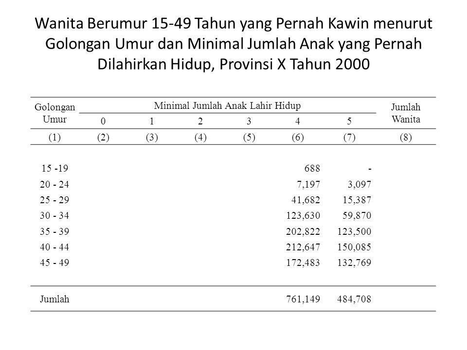 Wanita Berumur 15-49 Tahun yang Pernah Kawin menurut Golongan Umur dan Minimal Jumlah Anak yang Pernah Dilahirkan Hidup, Provinsi X Tahun 2000 Golonga