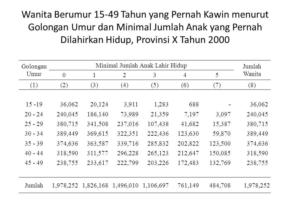 Wanita Berumur 15-49 Tahun yang Pernah Kawin menurut Golongan Umur dan Minimal Jumlah Anak yang Pernah Dilahirkan Hidup, Provinsi X Tahun 2000 Golongan Umur Minimal Jumlah Anak Lahir Hidup Jumlah Wanita 012345 (1)(2)(3)(4)(5)(6)(7)(8) 15 -19 36,062 20,124 3,911 1,283 688 - 36,062 20 - 24 240,045 186,140 73,989 21,359 7,197 3,097 240,045 25 - 29 380,715 341,508 237,016 107,438 41,682 15,387 380,715 30 - 34 389,449 369,615 322,351 222,436 123,630 59,870 389,449 35 - 39 374,636 363,587 339,716 285,832 202,822 123,500 374,636 40 - 44 318,590 311,577 296,228 265,123 212,647 150,085 318,590 45 - 49 238,755 233,617 222,799 203,226 172,483 132,769 238,755 Jumlah 1,978,252 1,826,168 1,496,010 1,106,697 761,149 484,708 1,978,252
