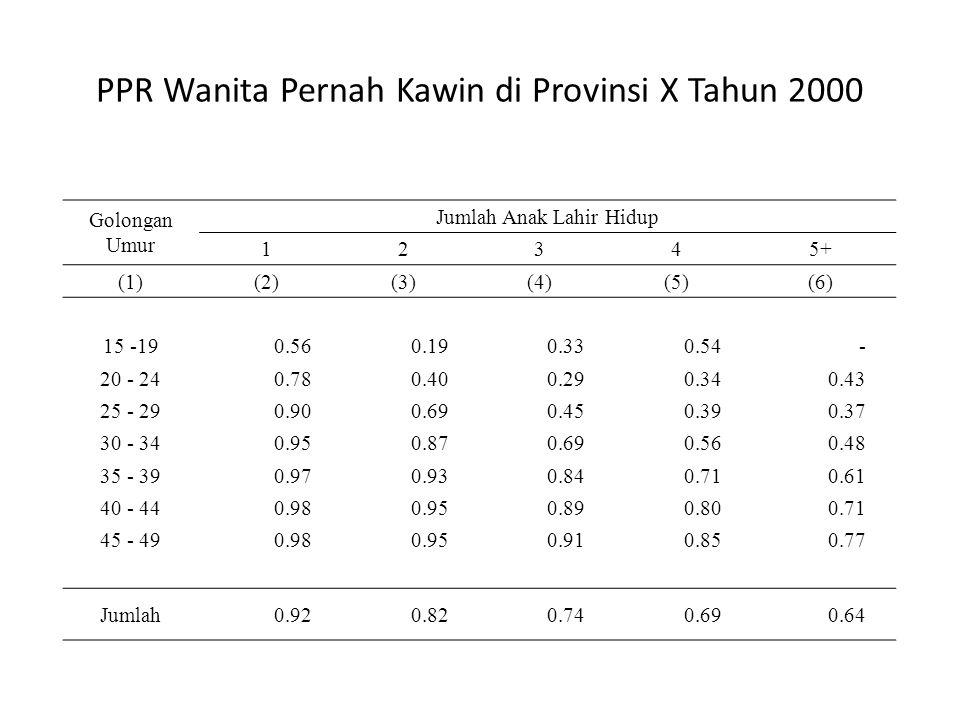 PPR Wanita Pernah Kawin di Provinsi X Tahun 2000 Golongan Umur Jumlah Anak Lahir Hidup 12345+ (1)(2)(3)(4)(5)(6) 15 -19 0.56 0.19 0.33 0.54 - 20 - 24 0.78 0.40 0.29 0.34 0.43 25 - 29 0.90 0.69 0.45 0.39 0.37 30 - 34 0.95 0.87 0.69 0.56 0.48 35 - 39 0.97 0.93 0.84 0.71 0.61 40 - 44 0.98 0.95 0.89 0.80 0.71 45 - 49 0.98 0.95 0.91 0.85 0.77 Jumlah 0.92 0.82 0.74 0.69 0.64