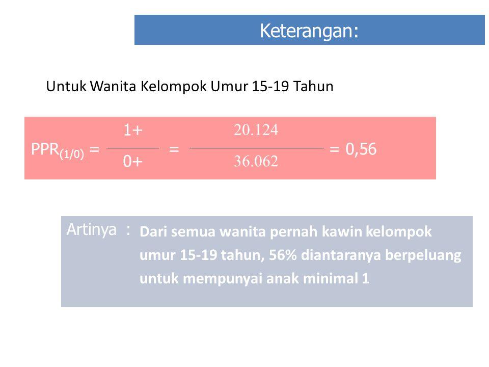 Keterangan: PPR (1/0) = 1+ = 20.124 = 0,56 0+ 36.062 Artinya: Dari semua wanita pernah kawin kelompok umur 15-19 tahun, 56% diantaranya berpeluang unt