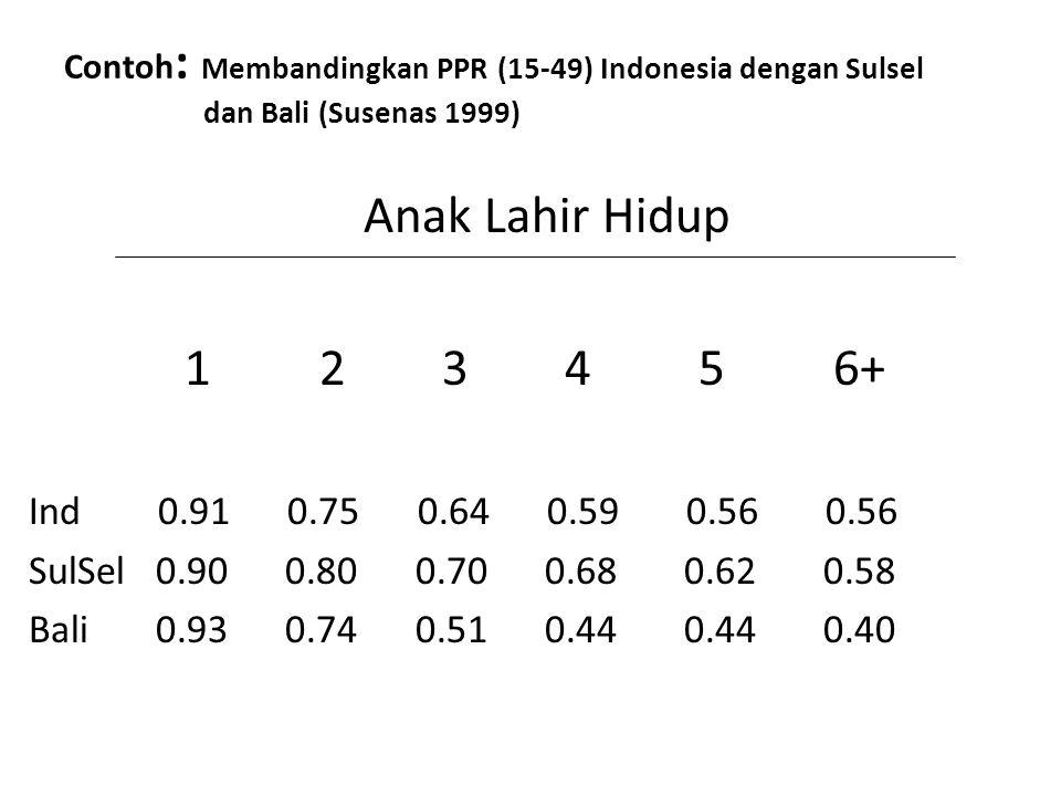 Contoh : Membandingkan PPR (15-49) Indonesia dengan Sulsel dan Bali (Susenas 1999) Anak Lahir Hidup 1 2 3 4 5 6+ Ind 0.91 0.75 0.64 0.59 0.56 0.56 SulSel 0.90 0.80 0.70 0.68 0.62 0.58 Bali 0.93 0.74 0.51 0.44 0.44 0.40