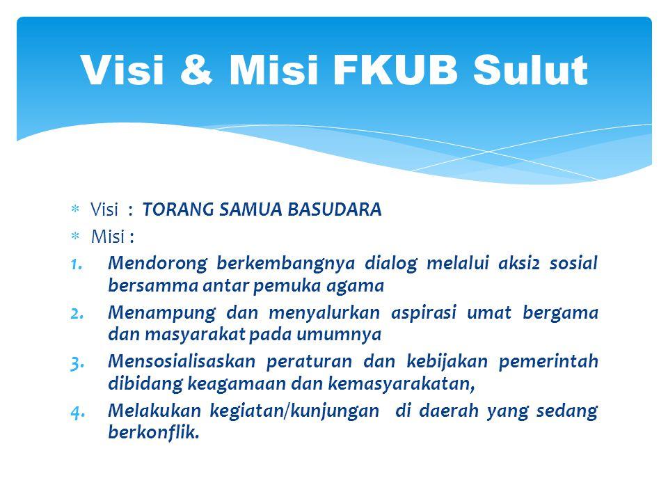 Kongres II FKUB tahun 2009 merumuskan standar kerja FKUB, meliputi : 1.Melaksanakan Dialog; 2.Menampng Aspirasi; 3.Menyalurkan Aspirasi; 4.Sosialisasi Peraturan/Perundang-undangan; 5.Pemberdayaan Masyarakat; 6.Evaluasi; B.