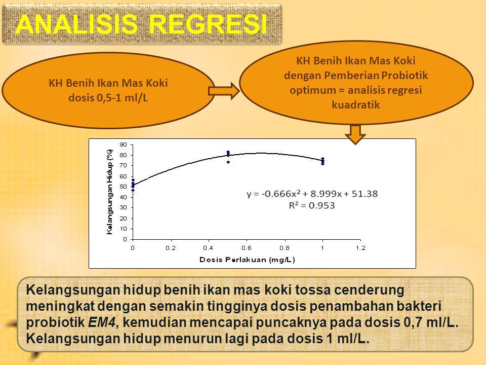PerlakuanPadat Penebaran B1 (1 ekor/L) B2 (2 ekor/L) Dosis bakteri probiotik A1 (0 m/L) A2 (0,5 ml/L) A3 (1,0 ml/L) 53,33 (a) 78,89 (b) 75,56 (b) 49,4