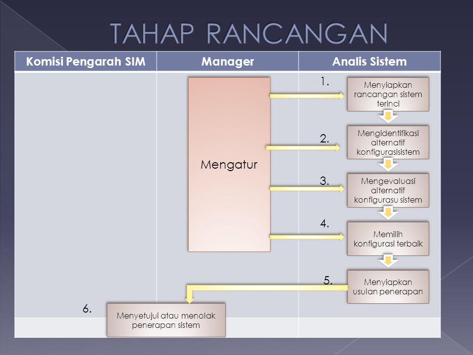 Komisi Pengarah SIMManagerAnalis Sistem 6. 1. 2. 3. 4. 5. Mengatur Menyiapkan rancangan sistem terinci Mengidentifikasi alternatif konfigurasisistem M