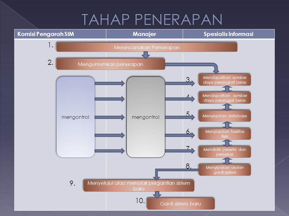 Komisi Pengarah SIMManajerSpesialis Informasi 1. 2. 9. 10. 3. 4. 5. 6. 7. 8. Merencanakan Pemerapan Mengumumkan penerapan mengontrol Mendapatkan sumbe