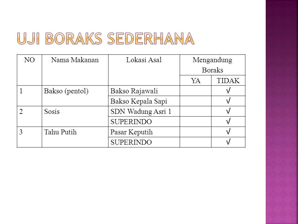 NONama MakananLokasi Asal Mengandung Boraks YATIDAK 1Bakso (pentol)Bakso Rajawali  Bakso Kepala Sapi  2SosisSDN Wadung Asri 1  SUPERINDO  3Tahu Pu
