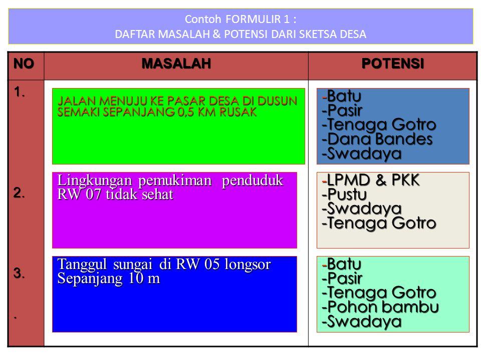 Contoh FORMULIR 1 : DAFTAR MASALAH & POTENSI DARI SKETSA DESA NOMASALAHPOTENSI 1.2.3..