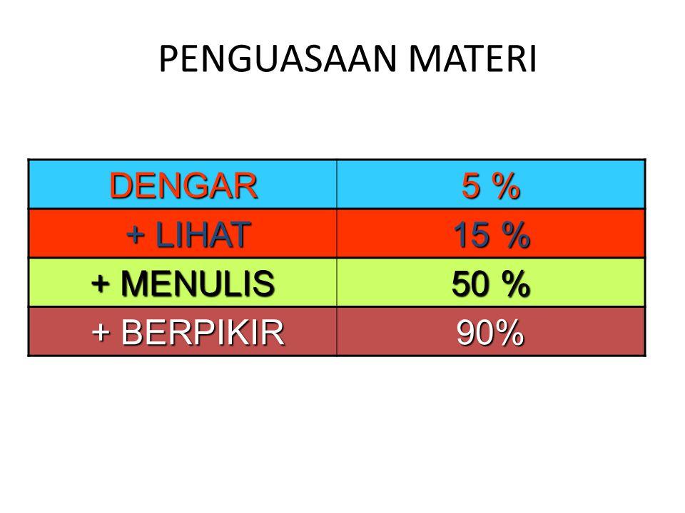 PENGUASAAN MATERI DENGAR 5 % + LIHAT + LIHAT 15 % + MENULIS 50 % + BERPIKIR + BERPIKIR90%