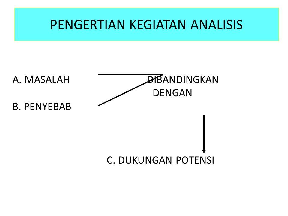 PENGERTIAN KEGIATAN ANALISIS A. MASALAH DIBANDINGKAN DENGAN B. PENYEBAB C. DUKUNGAN POTENSI