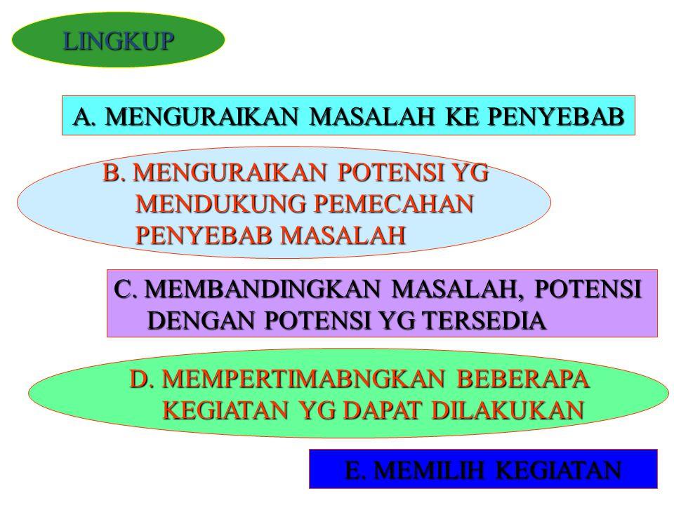 A.MENGURAIKAN MASALAH KE PENYEBAB B.