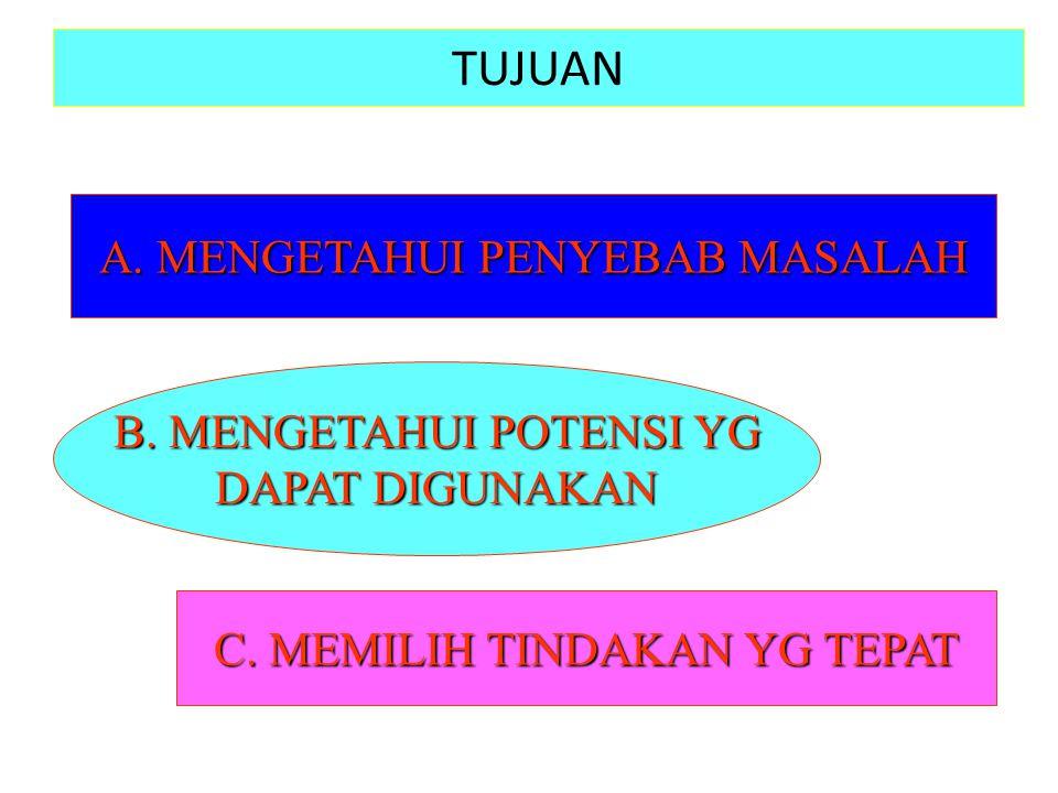 TUJUAN A.MENGETAHUI PENYEBAB MASALAH B. MENGETAHUI POTENSI YG DAPAT DIGUNAKAN C.