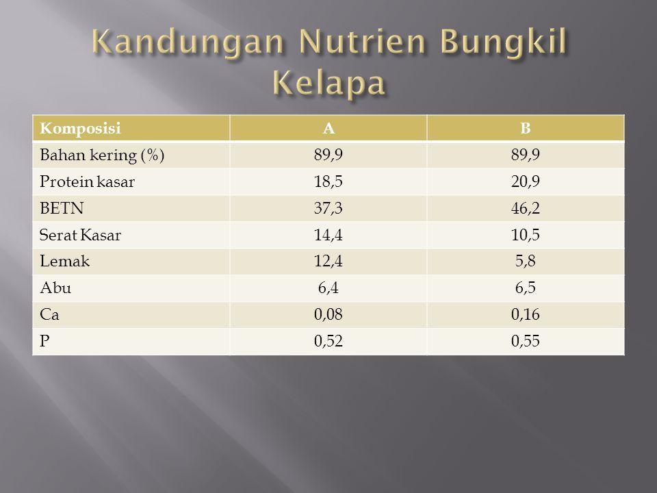 Nutrien Kandungan Protein85% Lemak (min – mak)0,5 – 2,0 % Serat (maksimum2 % Abu5 % Kandungan Air (maksimum)10 % Total Lisin6 % Ketersediaan Lisin80 – 90%