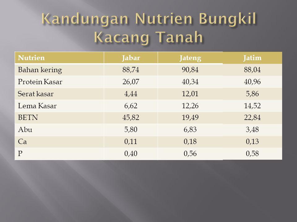  Hasil ikutan dari pabrik tahu  Jumlah ampas tahu yang dihasilkan 25 – 67% dgn rataan 39,02%  Kandunga air tinggi sekitar 88,96%  Kandungan nutrien : a.