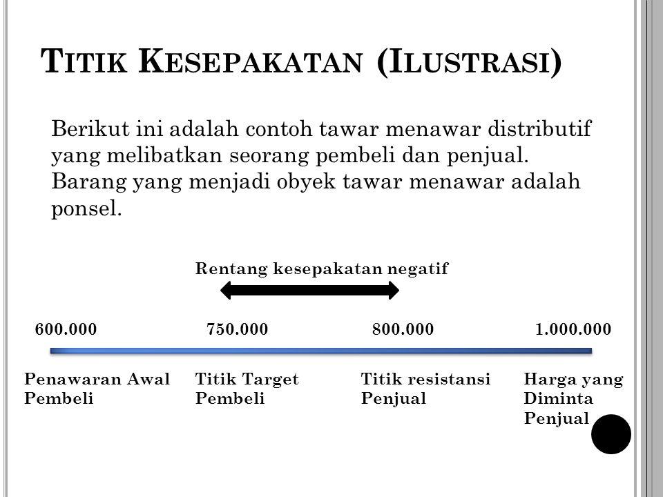 Penawaran Awal Pembeli 600.000 Harga yang Diminta Penjual 1.000.000 Titik Target Pembeli 750.000 Titik resistansi Penjual 800.000 T ITIK K ESEPAKATAN