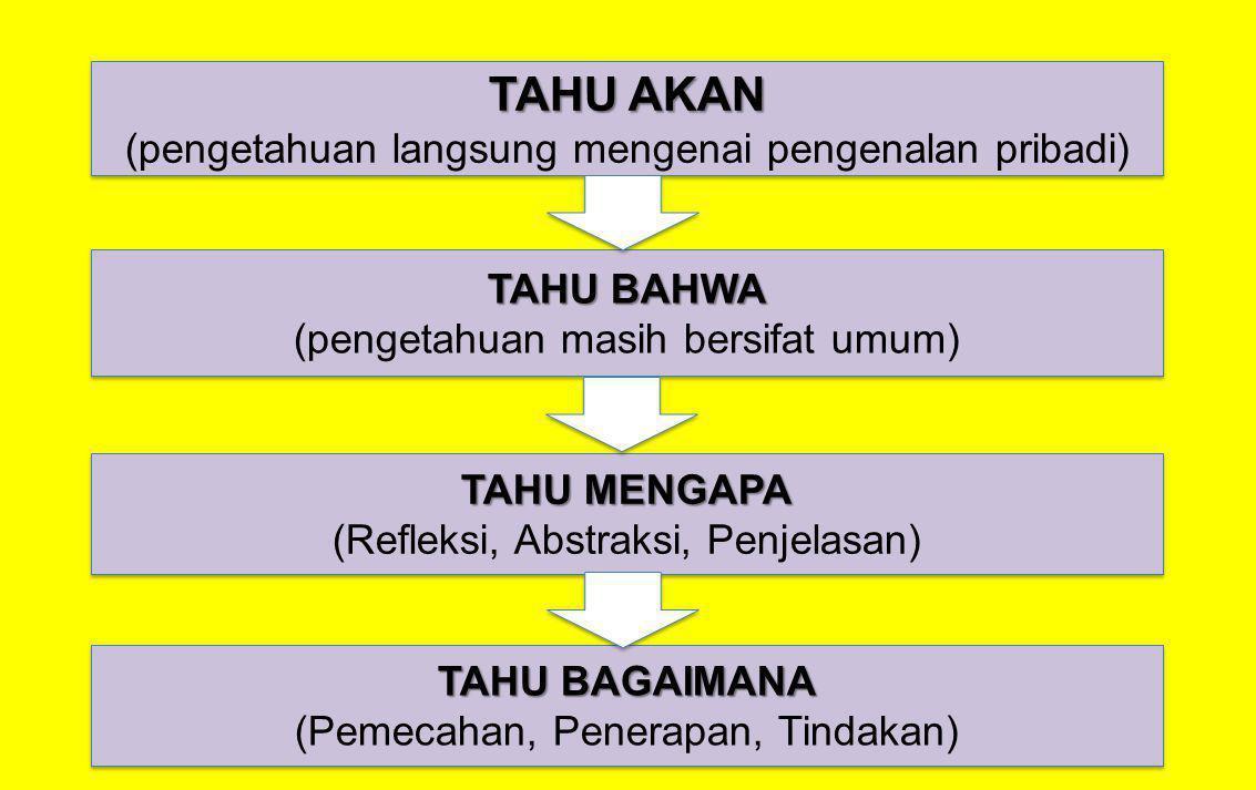 TAHU AKAN (pengetahuan langsung mengenai pengenalan pribadi) TAHU AKAN (pengetahuan langsung mengenai pengenalan pribadi) TAHU BAHWA (pengetahuan masi
