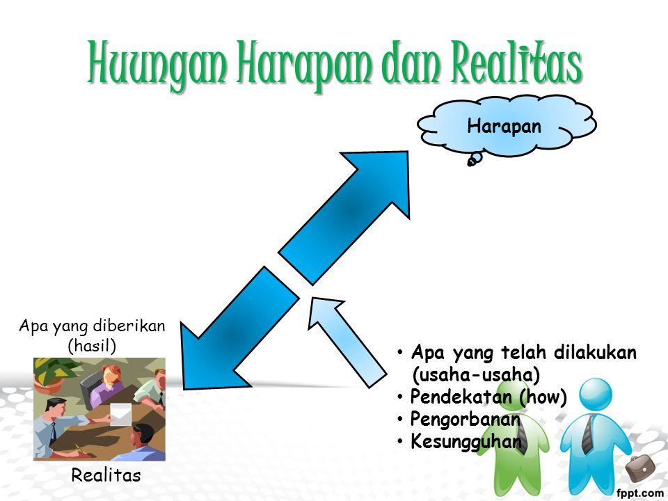 Huungan Harapan dan Realitas Harapan Apa yang telah dilakukan (usaha-usaha) Pendekatan (how) Pengorbanan Kesungguhan Realitas Apa yang diberikan (hasi