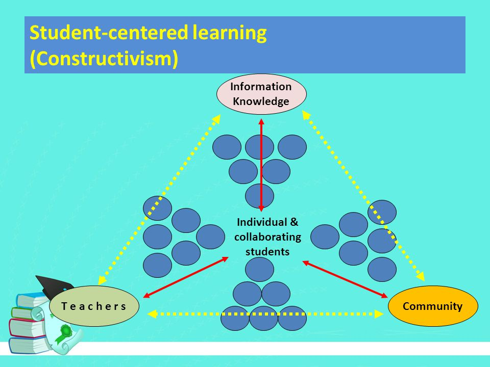 Student-centered learning (Constructivism) Information Knowledge T e a c h e r sCommunity Individual & collaborating students