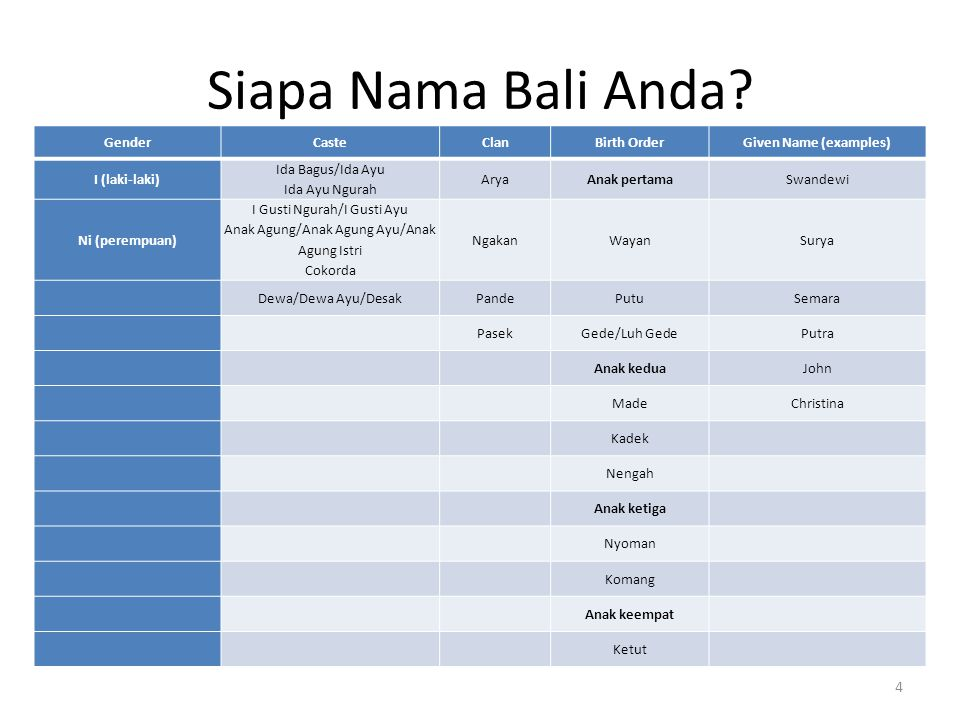 Siapa Nama Bali Anda? GenderCasteClanBirth OrderGiven Name (examples) I (laki-laki) Ida Bagus/Ida Ayu Ida Ayu Ngurah AryaAnak pertamaSwandewi Ni (pere