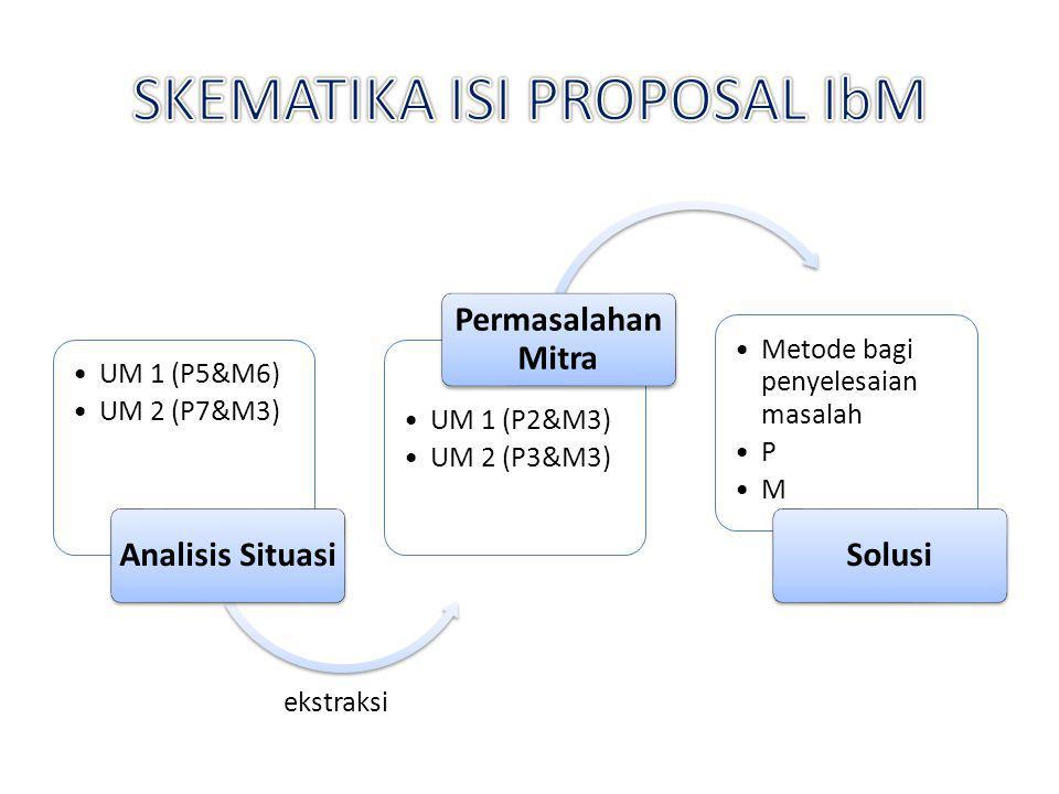 UM 1 (P5&M6) UM 2 (P7&M3) Analisis Situasi UM 1 (P2&M3) UM 2 (P3&M3) Permasalahan Mitra Metode bagi penyelesaian masalah P M Solusi ekstraksi
