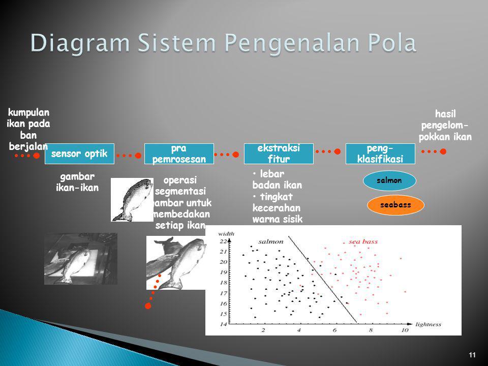 11 sensor optik kumpulan ikan pada ban berjalan pra pemrosesan gambar ikan-ikan operasi segmentasi gambar untuk membedakan setiap ikan ekstraksi fitur