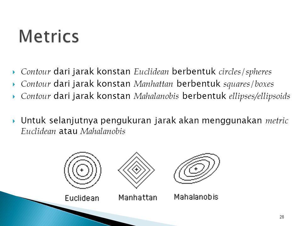  Contour dari jarak konstan Euclidean berbentuk circles / spheres  Contour dari jarak konstan Manhattan berbentuk squares / boxes  Contour dari jar