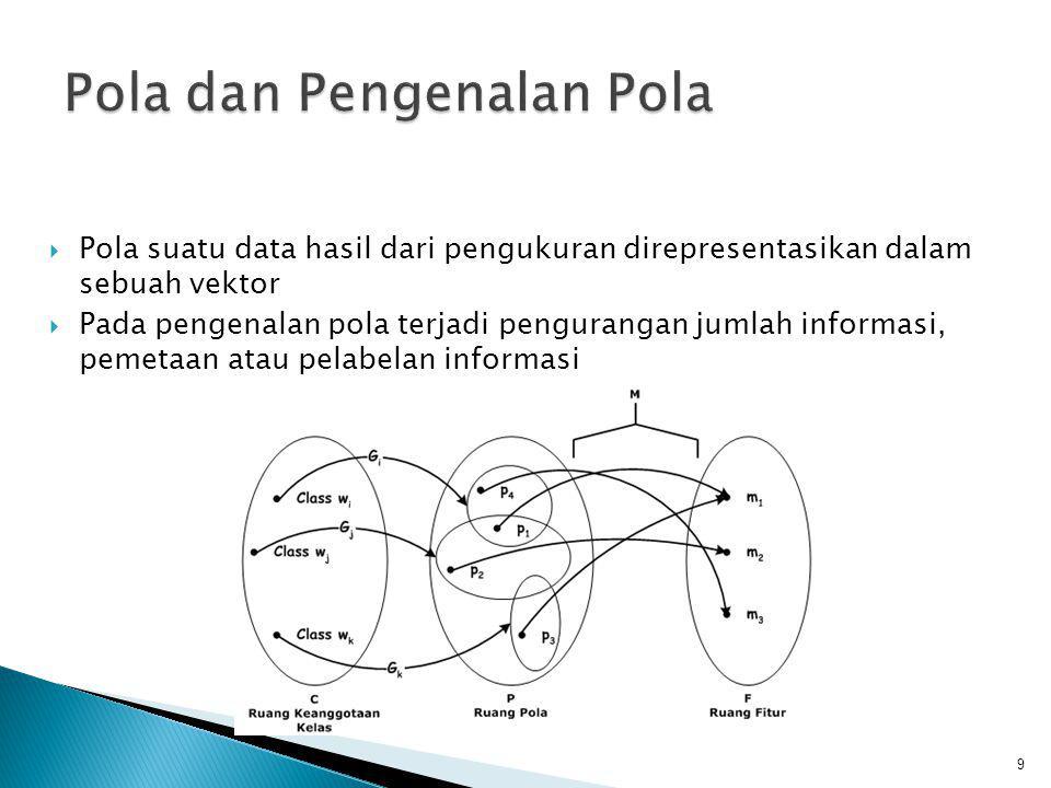  Pola suatu data hasil dari pengukuran direpresentasikan dalam sebuah vektor  Pada pengenalan pola terjadi pengurangan jumlah informasi, pemetaan at