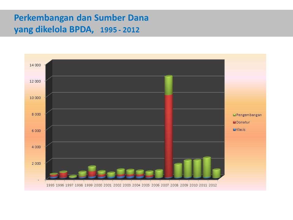 Perkembangan dan Sumber Dana yang dikelola BPDA, 1995 - 2012
