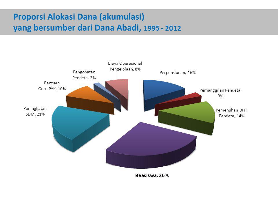 Proporsi Alokasi Dana (akumulasi) yang bersumber dari Dana Abadi, 1995 - 2012