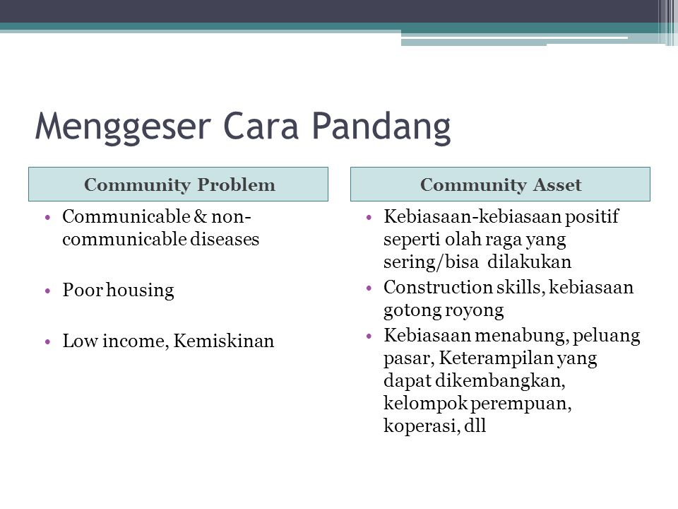 Menggeser Cara Pandang Community ProblemCommunity Asset Communicable & non- communicable diseases Poor housing Low income, Kemiskinan Kebiasaan-kebias
