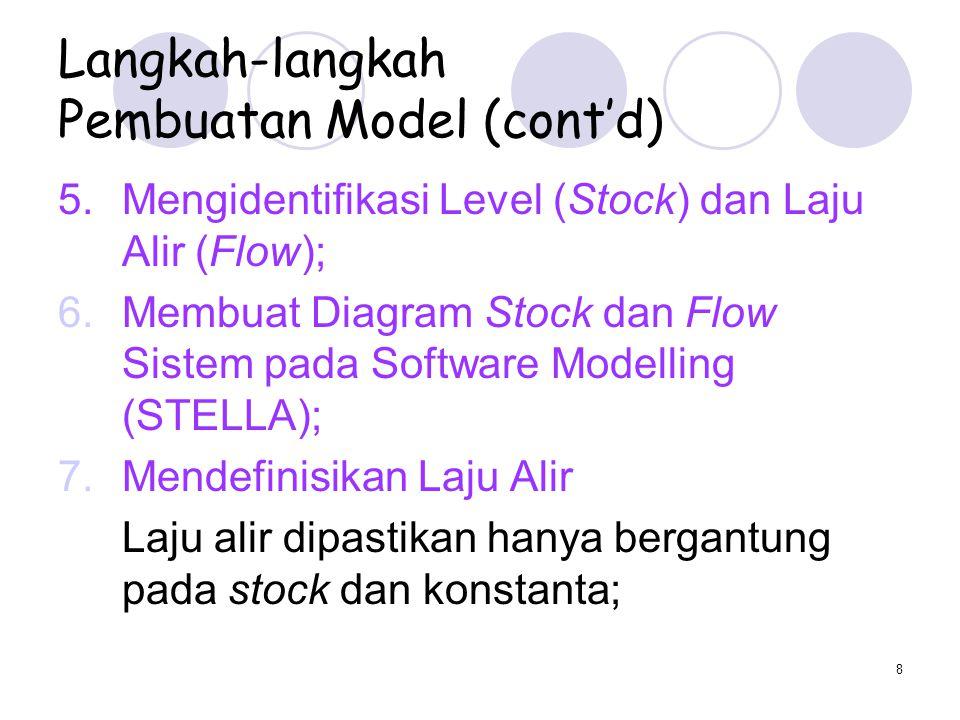 9 Langkah-langkah Pembuatan Model (cont'd) 8.Mengikutsertakan Informasi Kuantitatif Memasukkan persamaan yang menghubungkan variabel-variabel di dalam sistem, umumnya persamaan yang sederhana.