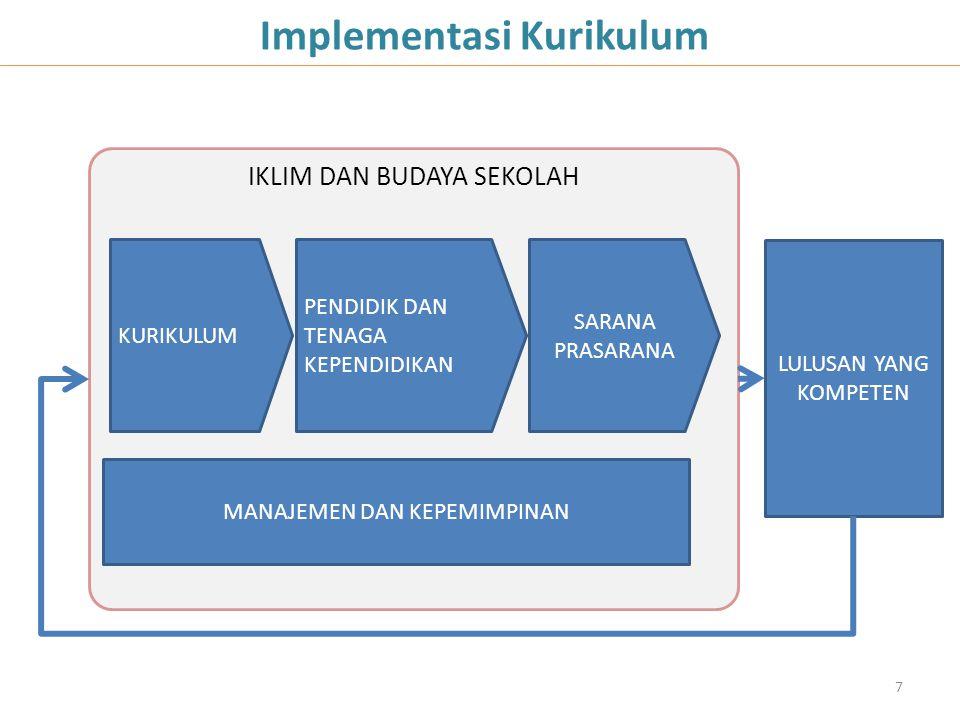 Penataan Kurikulum Implementasi Kurikulum Perangkat Kurikulum Perangkat Pembelajaran dan Buku Teks Implementasi Terbatas Implementasi Meluas Reflective Evaluation (Validitas Isi, Akseptabilitas.