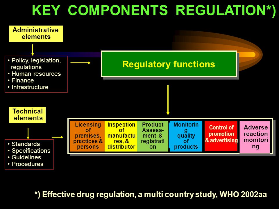 KEY COMPONENTS REGULATION*) Administrative elements Policy, legislation, regulations Human resources Finance Infrastructure Standards Specifications G