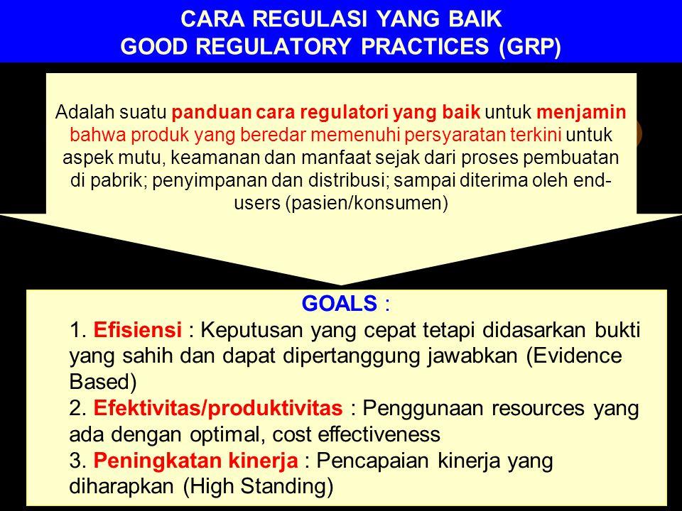 CARA REGULASI YANG BAIK GOOD REGULATORY PRACTICES (GRP) Adalah suatu panduan cara regulatori yang baik untuk menjamin bahwa produk yang beredar memenu